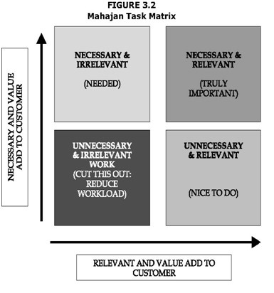 GM Tasks Matrix BW